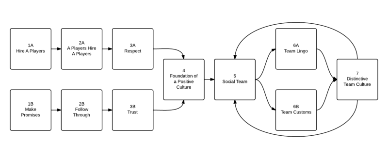 Cultural Foundations of a Team - New Page (1)